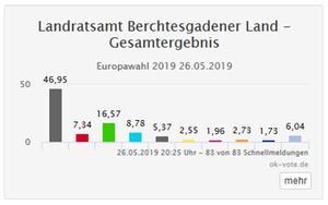 Europawahl 2019: Landkreis Berchtesgadener Land