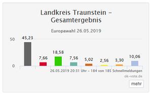 Europawahl 2019: Landkreis Traunstein